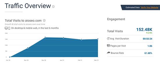 آنالیز نتایج SimilarWeb
