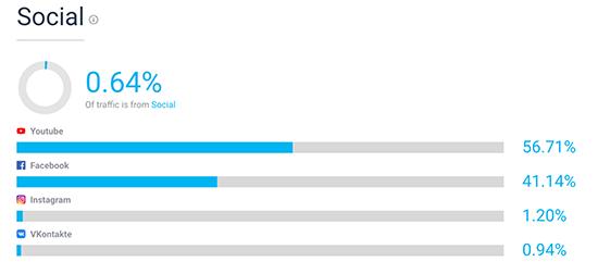 نتایج کلی تر SimilarWeb