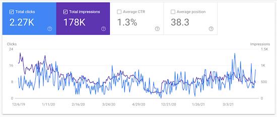 نتایج تحلیل های Google Search Console