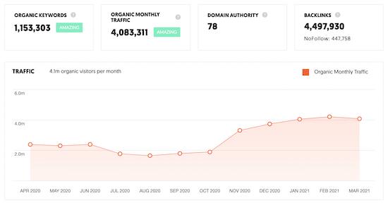 نحوه بررسی ترافیک وب سایت در Ubersuggest