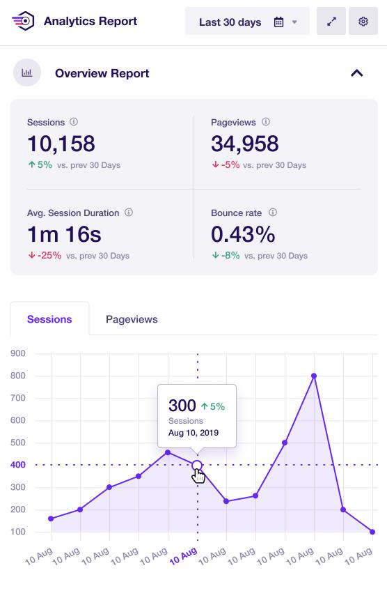 افزونه Google Analytics Dashboard