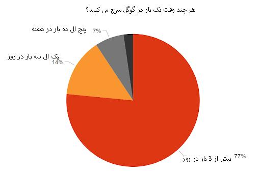 آمار سرچ در گوگل توسط کاربران