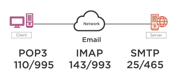 پروتکل های ایمیل (POP ،IMAP ،SMTP)