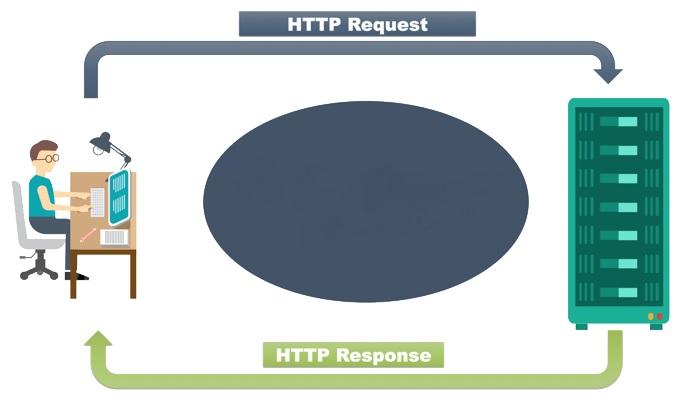 پروتکل شبکه HTTP